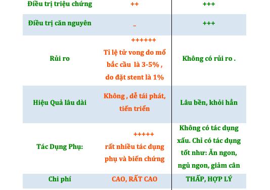So sánh phương pháp chữa trị bệnh động mạch vành-Bshoanghiep.com